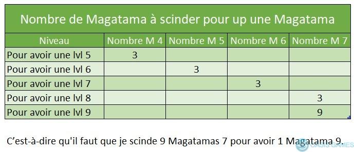 scindage Magatama