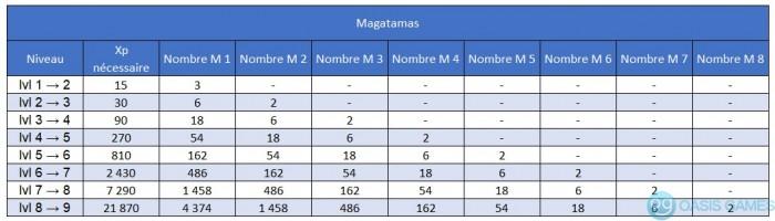 prix Magatama